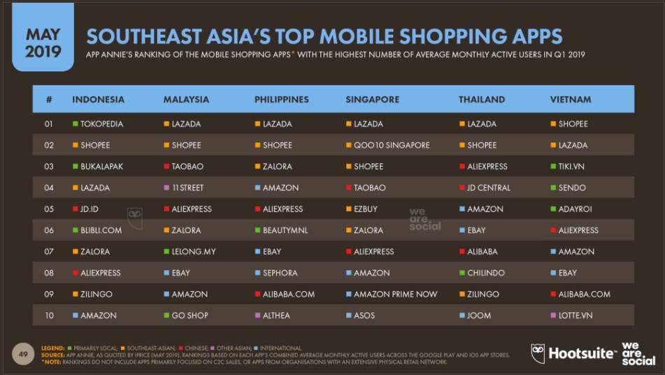 동남아시아 소비자의 모바일 쇼핑 플랫폼 <출처=데이터리포털>