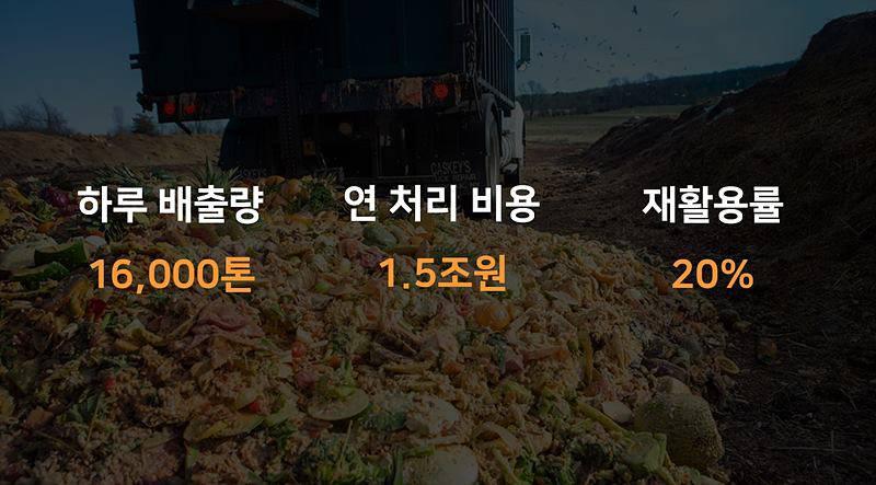 국내 음식물 쓰레기 현황. 출처 = 뉴트리인더스트리